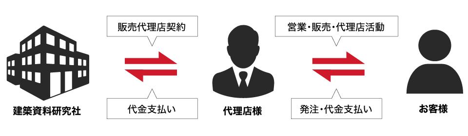 販売・営業のイメージ図